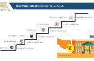 Tổng kết ưu thế giáo dục của Hy Lạp